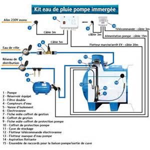 kit surpresseur 233 quip 233 avec pompe immerg 233 e sp 233 ciale eau de