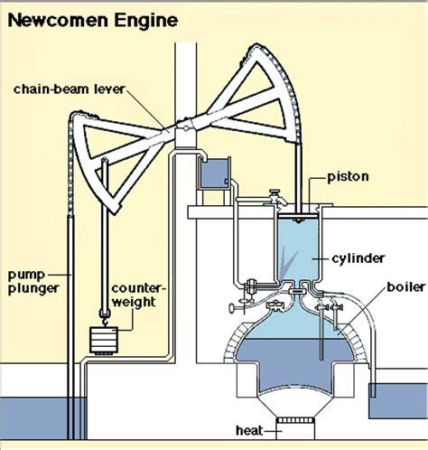 steam engine parts diagram newcomen steam engine