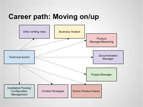 Mba Operations Management Career Path by Technical Writing Career Paths In The Uk
