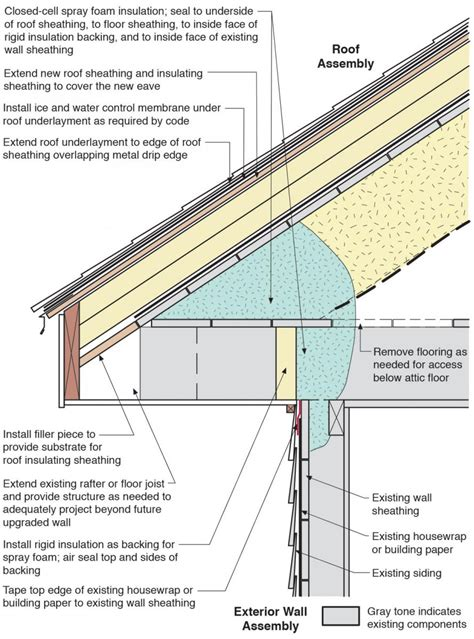 best insulation for attic roof attic to exterior wall air upgrade building