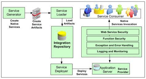 oracle soa suite architecture diagram oracle e business suite integrated soa gateway