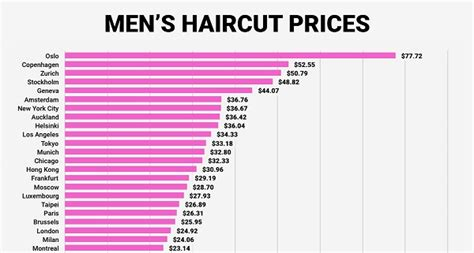 typical cost for boys haircut infographic the cost of a haircut in major cities around
