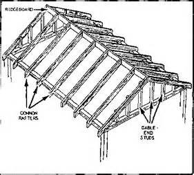 Difference Between Hip And Gable Roof Building Construction Amp Finishing