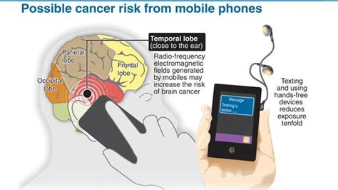 Mobile Phone Cancer Risk To Be Investigated by Council Of Europe Seeking Ban On Mobile Phones In Schools