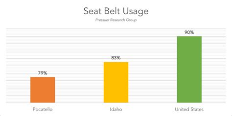 seatbelt use increase 2015 pocatello police department uses 50 000 grant for seat