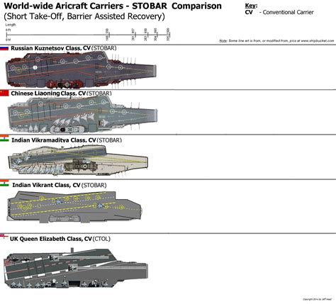 carrier for plane graphics show differences in carriers business insider