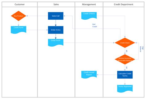 flowchart vs process map cross functional flowchart exles