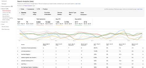 Search Report Key Benefits Of New Search Analytics Report In Search Console