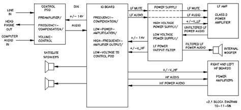 klipsch promedia 2 1 wiring diagram set of schematic diagrams for promedia 2 1 system