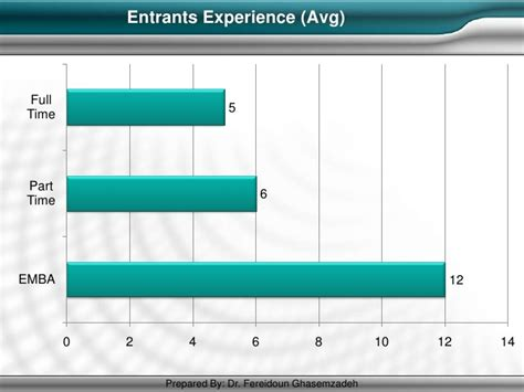 Yale Mba Average Work Experience by Mba Best Practices
