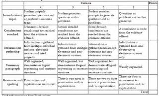appendix 3 sample rubrics for assessment