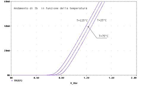 transistor mosfet zona ohmica transistor npn zona attiva 28 images elettronica analogica transistori bipolari a giunzione
