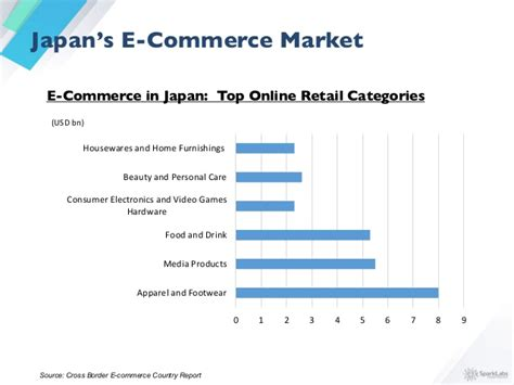 Kitchen In Japanese sparklabs global asia e commerce report 2015