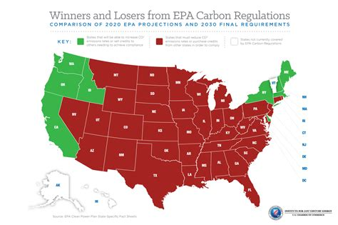 epa clean power plan winners and losers from epa carbon regulations global