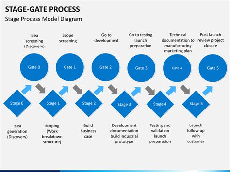 Stage Gate Process Powerpoint Template Sketchbubble Stage Gate Template