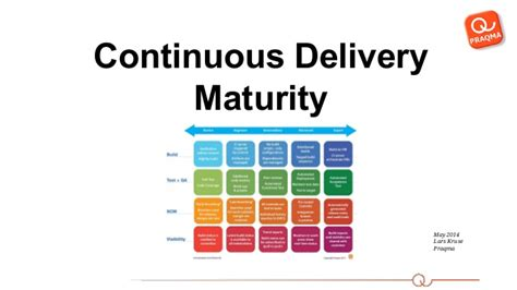 continuous delivery a brief overview of continuous delivery books continuous delivery maturity clinic