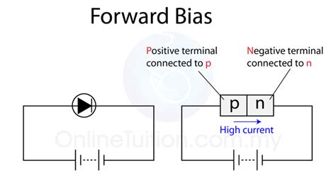 for a forward biased diode the barrier potential as temperature increases pn junction forward bias images frompo