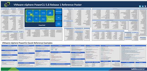 mastering vmware vsphere 6 5 leverage the power of vsphere for effective virtualization administration management and monitoring of data centers books vmware management with powercli 5 8 release 1 poster