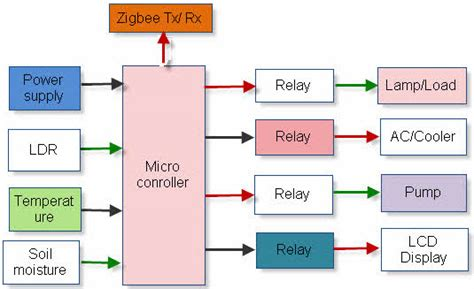 interfacing of zigbee technology with android phone on