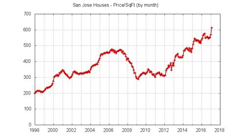 san jose housing market san jose ca real estate market trends