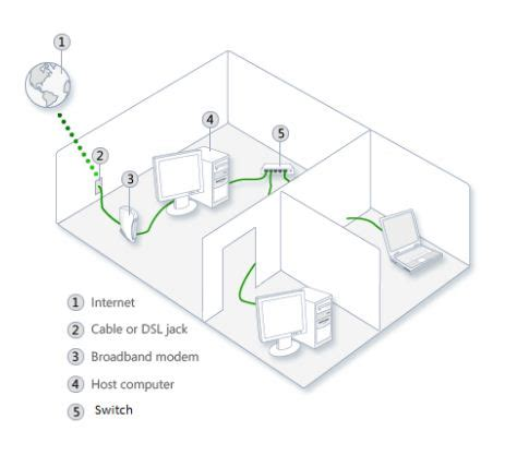 Switch Untuk Warnet komunitas software lan local area network