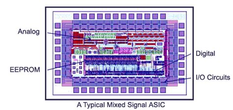 asics application specific integrated circuit basic integrated circuit ic products