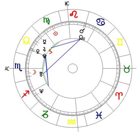 predicciones 2016 horoscopo gratis carta astral predicciones laborales carta astral 2016 agosto