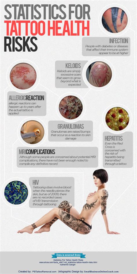 risks of tattoos statistics for health risks visual ly