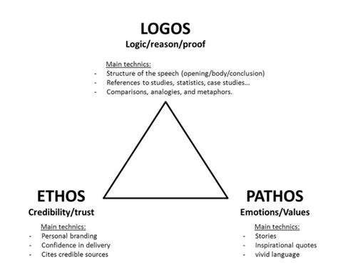 How To Use Ethos Pathos And Logos In An Essay ethos pathos logos all logo pictures