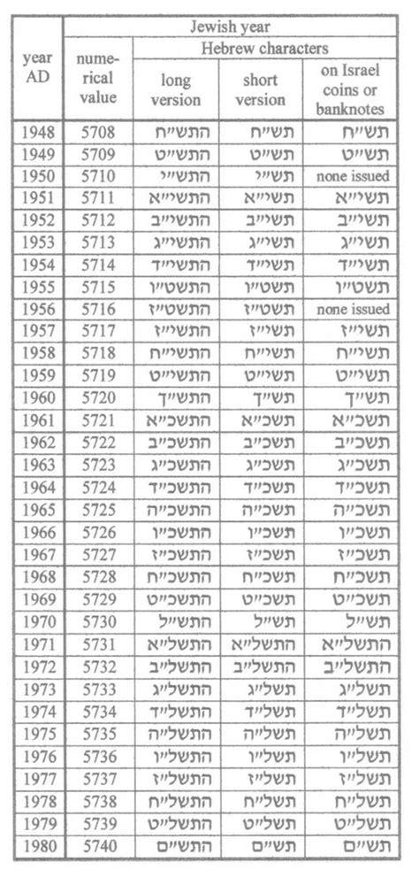 Hebrew Calendar Converter Calendar Conversion Chart New Calendar Template Site