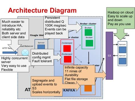 big data architecture diagram myntra s big data platform