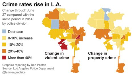 violent crime surges in welfare cities where more money is after a 12 year decline crime in l a surges in first