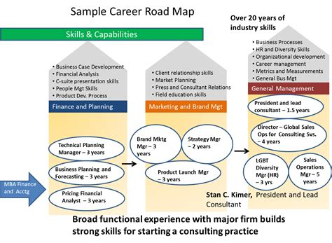 Professional Mba Csu Degree Roadmap by Career Roadmapping Offerings Total Engagement