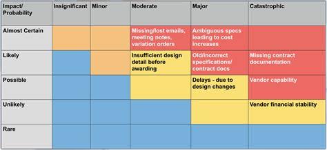 project risk matrix template complex project risk management ispec
