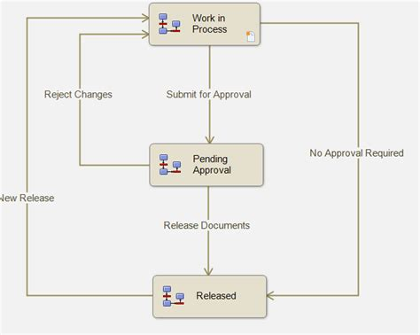 pdm workflow solidworks epdm ignore permissions from previous states