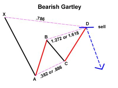 gartley pattern definition and market position harmonic gartley butterfly pattern 1000 free patterns