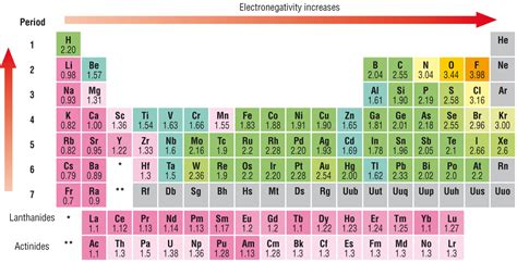 printable periodic table with electronegativity values electronegativity of an element least electronegative