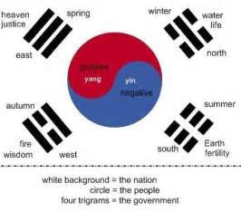 what are the colors of the south flag the other white and blue the south korean flag