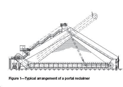 Avoiding Structural Failures On Mobile Bulk Materials