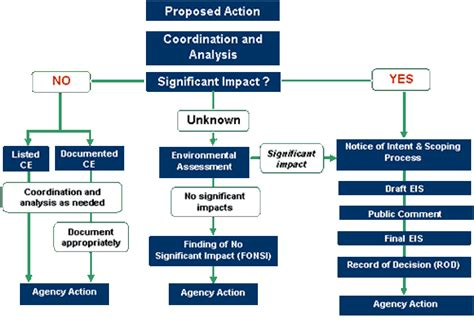 nepa process flowchart highways to boulevards toolkit mobilizing the region