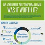 Part Time Mba Worth It by Social Media Content By Topic