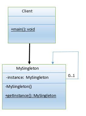 singleton pattern in java javarevisited singleton pattern a deep dive dzone java