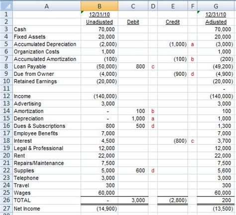 Letter Of Credit Accounting Entries Using The Excel Sumif Function To Find That Out Of Balance Journal Entry Diving Into The Details