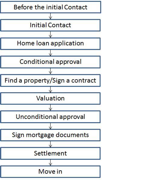home loan approval process flowchart home loan approval process