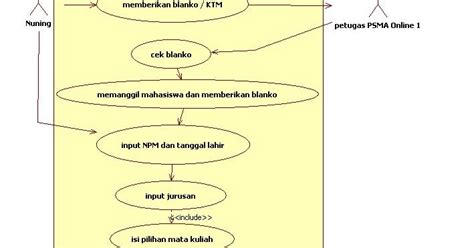 syarat membuat use case diagram just nuning khanif 2 analisa sistem di universitas gunadarma