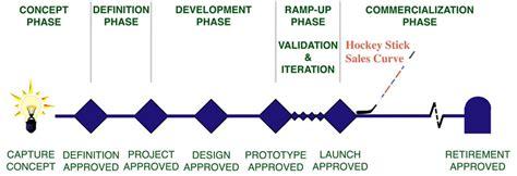Mba Marketing Rotational Programs by Mba Program Product Development Fileprestige