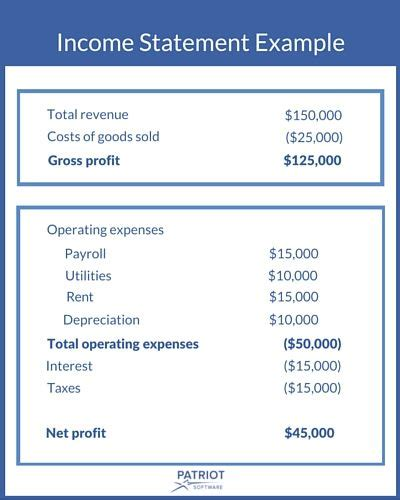 What Is Net Profit Patriot Software Net Income Template