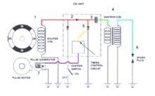 Stopl Ford Ranger 2 200cc kondensatorowy ukå ad zapå onowy â wolna encyklopedia