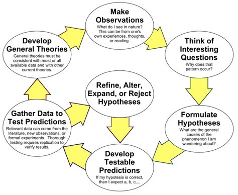 design thinking vs scientific method is product design an art or a science wayfair design
