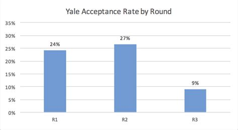 Average Gpa For Yale Mba by Yale Mba Acceptance Rate Analysis Mba Data Guru